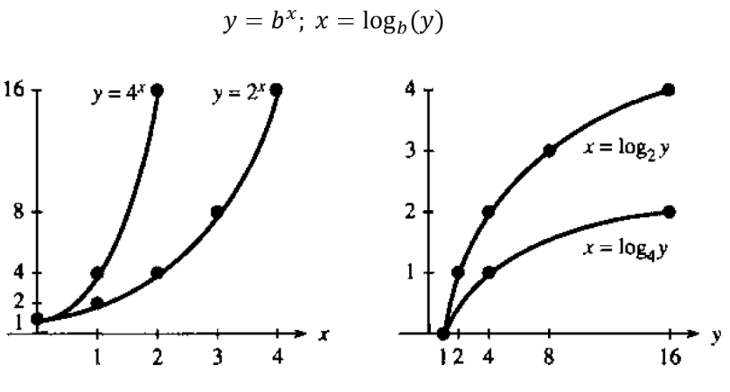 Logarithm and Exponential functions