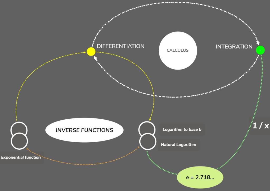 Derivation of e value